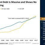 US Govt #debt is massive and shows no sign of reversing