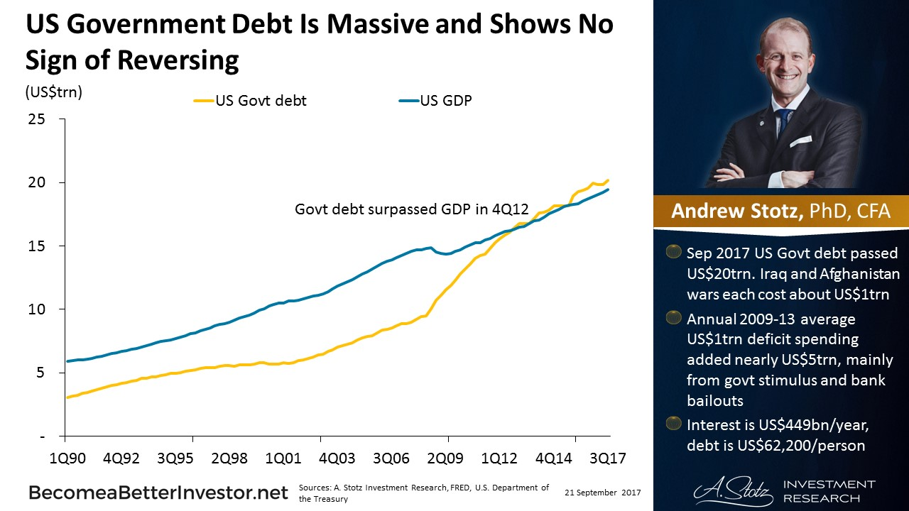 US Govt #debt is massive and shows no sign of reversing - #ChartOfTheDay