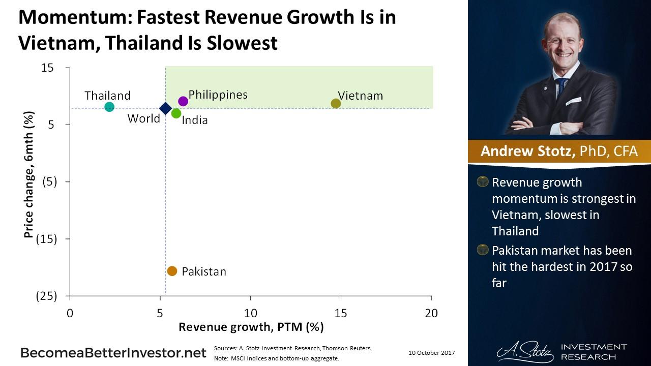 Momentum: Fastest Revenue Growth Is in #Vietnam, #Thailand Is Slowest