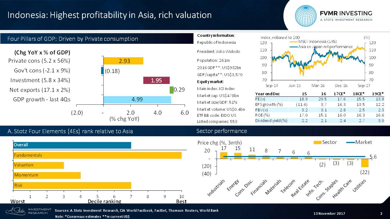 Highest ROE in Asia but rich #valuation for #Indonesia