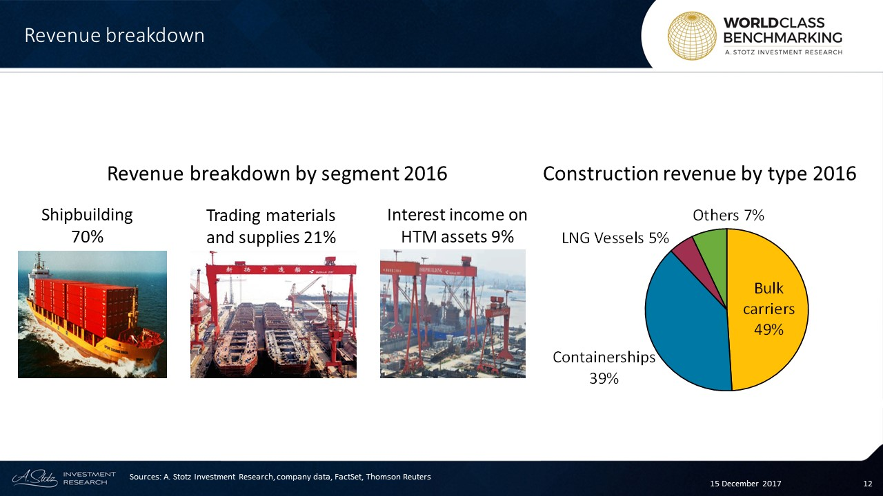 70%of Yangzijiang's revenue comes from #shipbuilding of container, cargo and other vessels