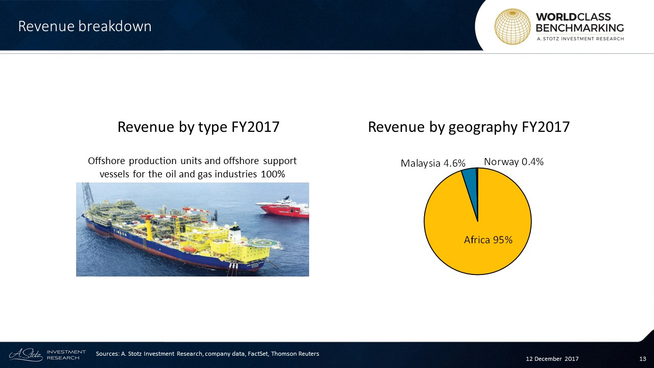 FPSO is a niche #market within oil & gas and enjoys steady growth from limited competition