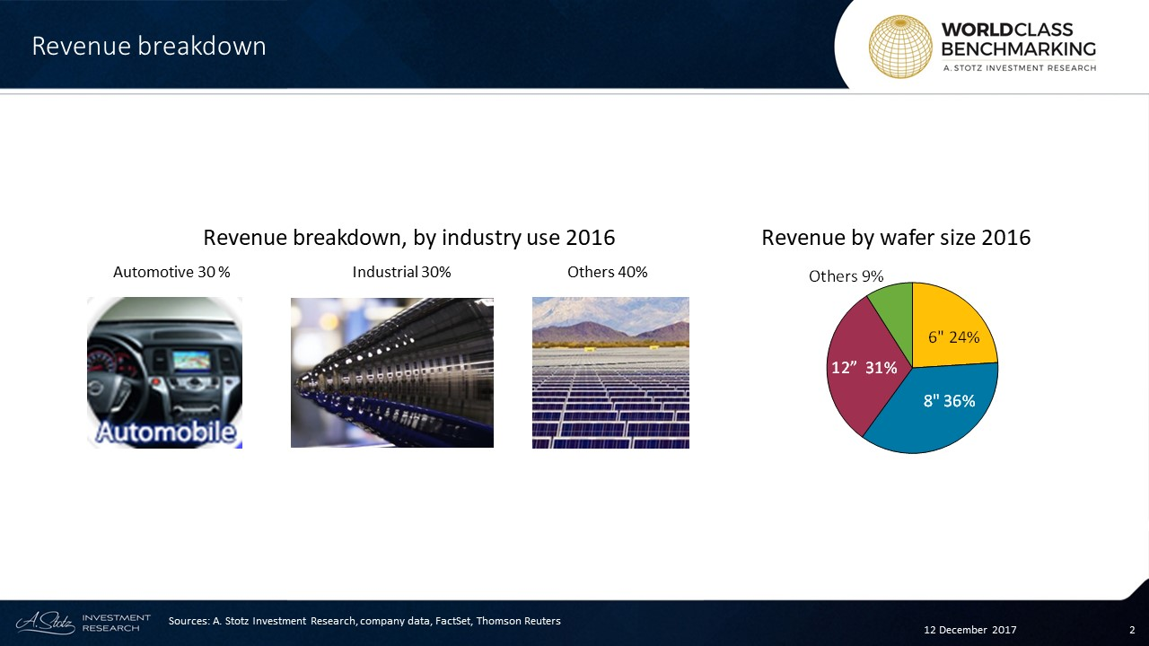 GlobalWafers is the world's 3rd largest silicon #wafer producer