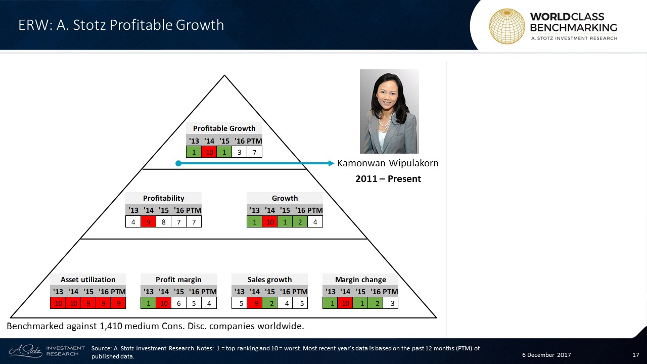Profitability at #Erawan has slowly improved but was still below average in the past 1 year
