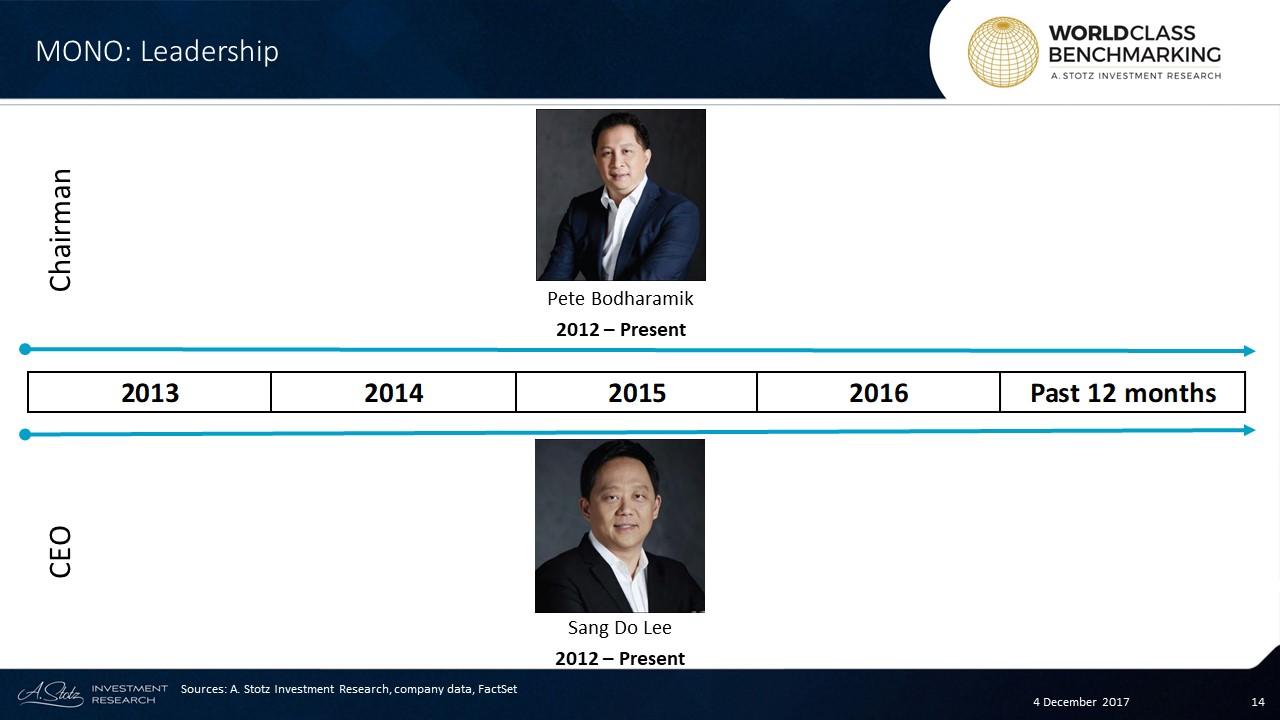 Majority shareholder Pete Bodharamik is also #MONO's chairman