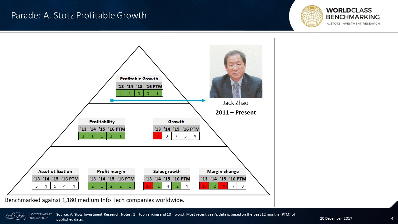 Profitable Growth at #Parade has consistently ranked #WorldClass since 2014