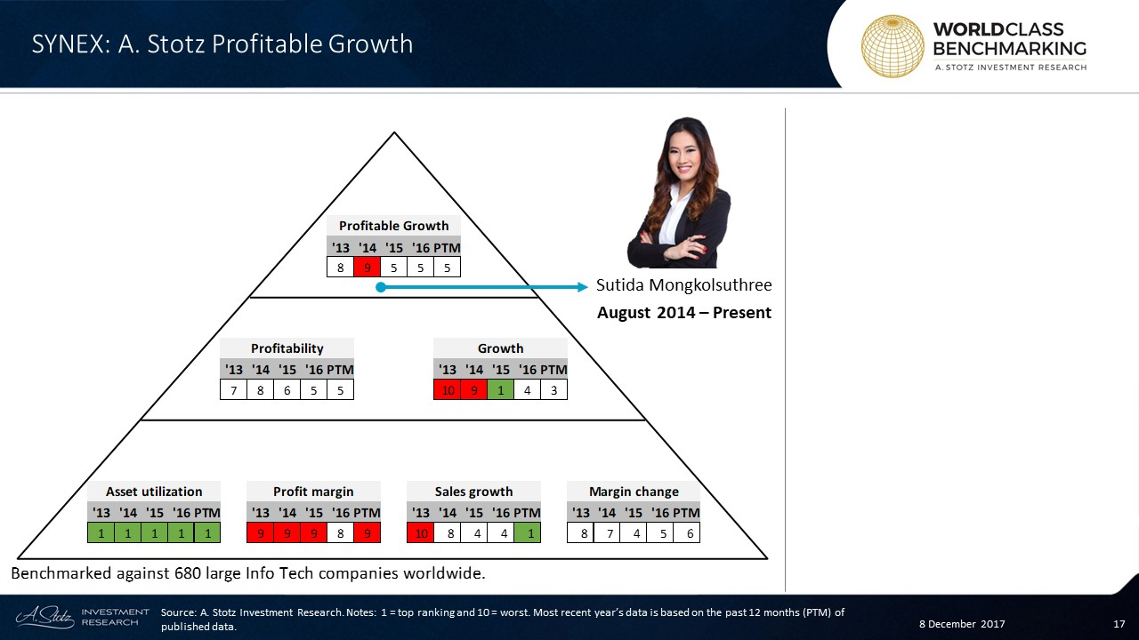 Profitable Growth has been stable at no. 5 since 2015 for Synnex #Thailand