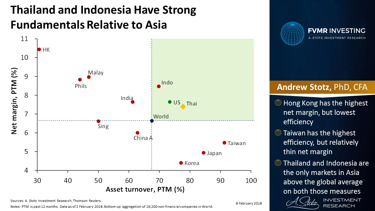 #Thailand and #Indonesia have strong fundamentals relative to Asia   #ChartOfTheDay