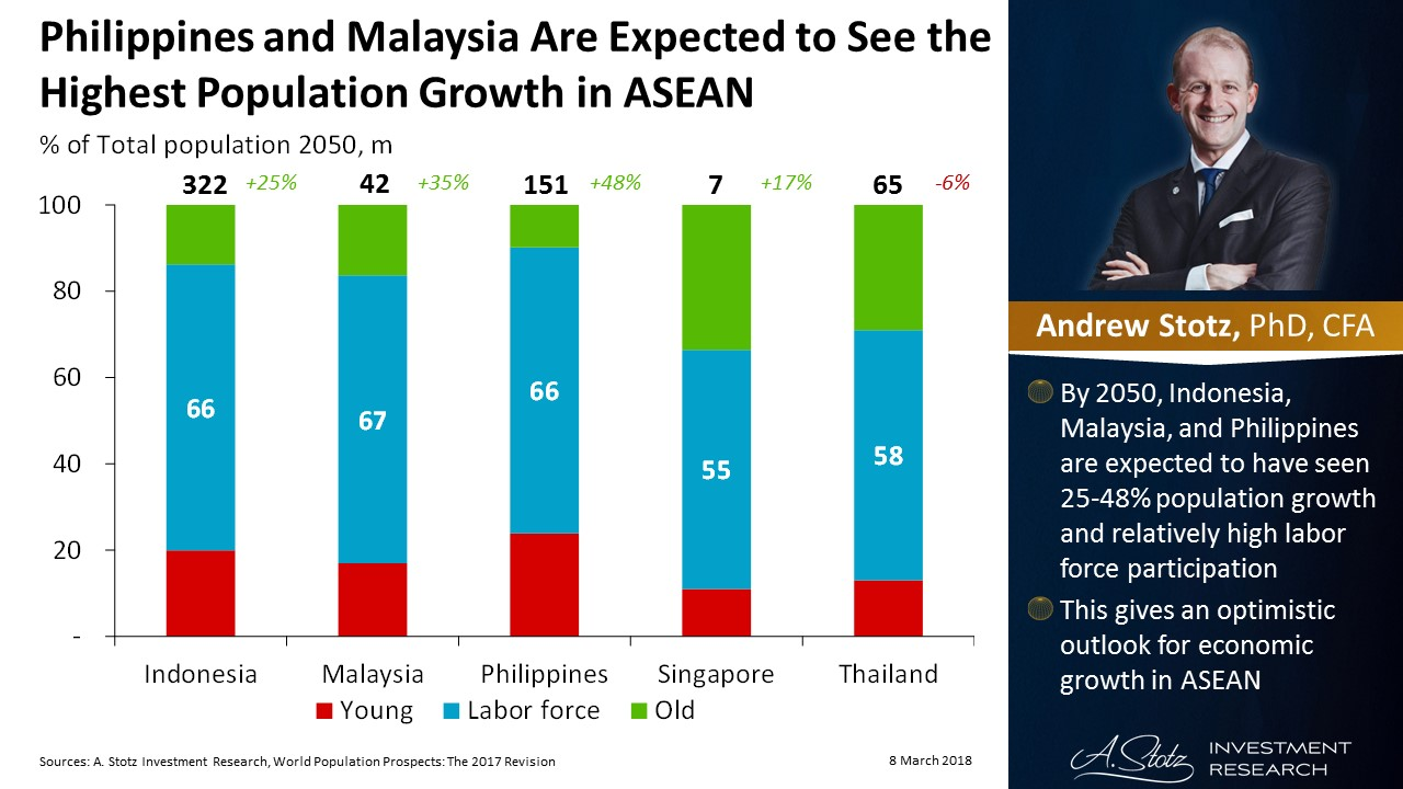#Philippines and #Malaysia are expected to see the highest population growth in #ASEAN | #ChartOfTheDay