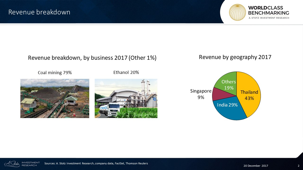 Accounting for 79% of revenue is the operation of a number of joint-venture #coal projects, mainly in #Indonesia