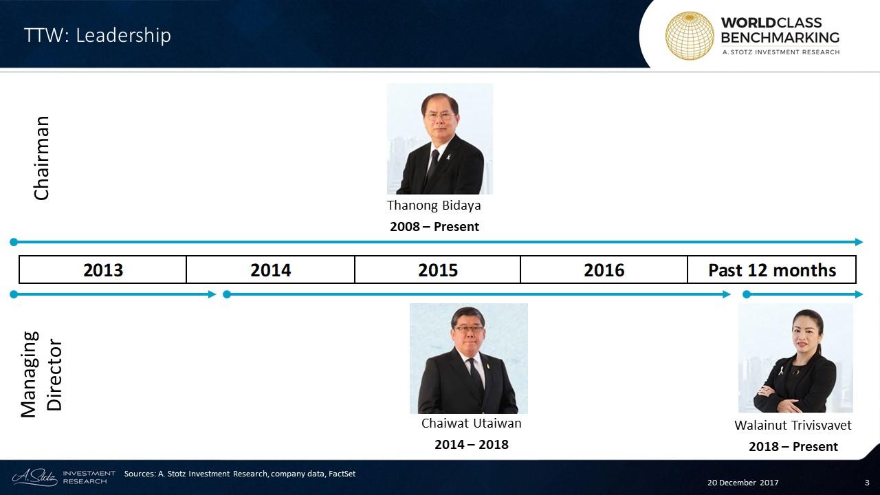 Thanong Bidaya has served as an Independent #Chairman of TTW since 2008