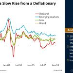 #Thailand has a slow rise from a deflationary period | #ChartOfTheDay