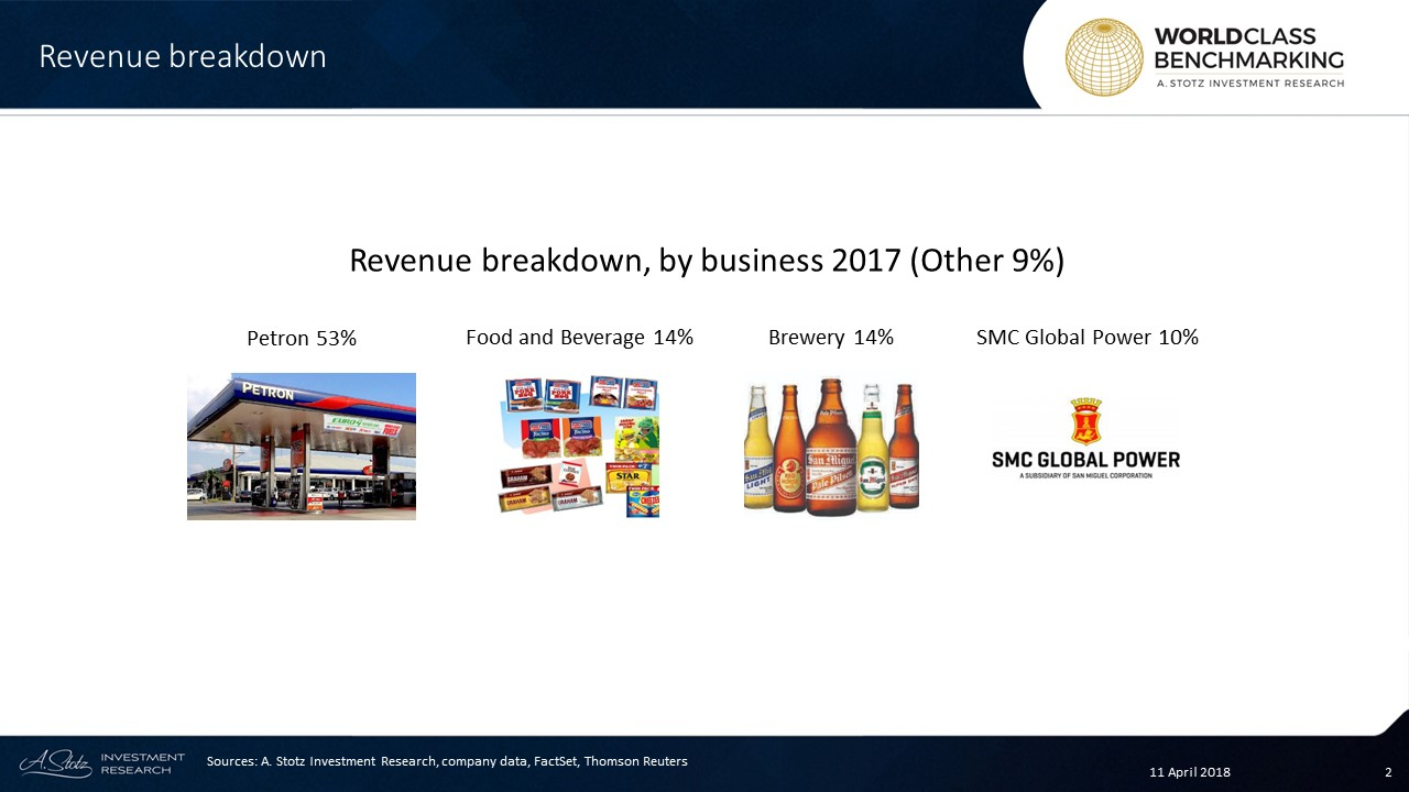 San Miguel's largest contributor (53%) is its fuel and oil segment through Petron Corporation $PCOR.PM