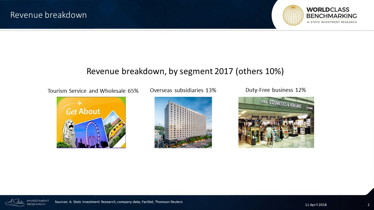 In 2017, Hanatour had about 23% market share in departures from #Korea