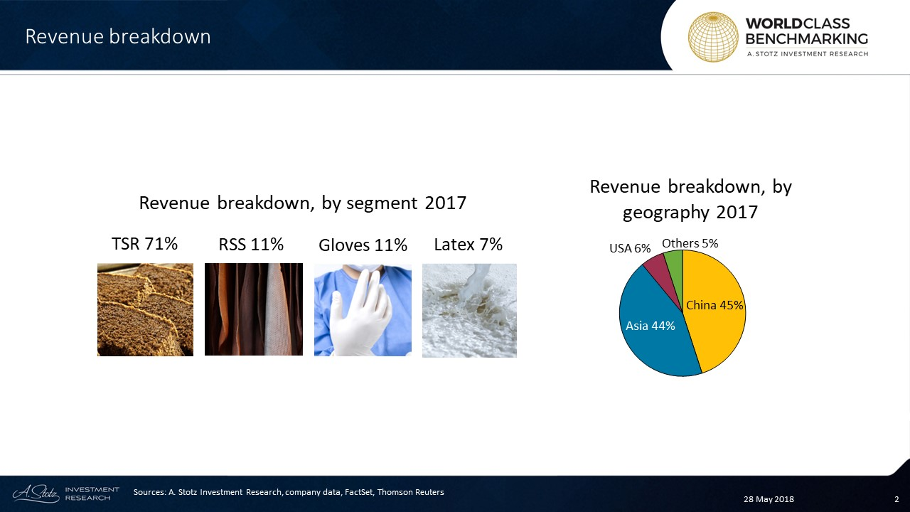 Sri Trang S Supply Make Up 10 Of Global Rubber Consumption