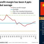China's gross profit margin has been 4 ppts below the global average | #ChartOfTheDay