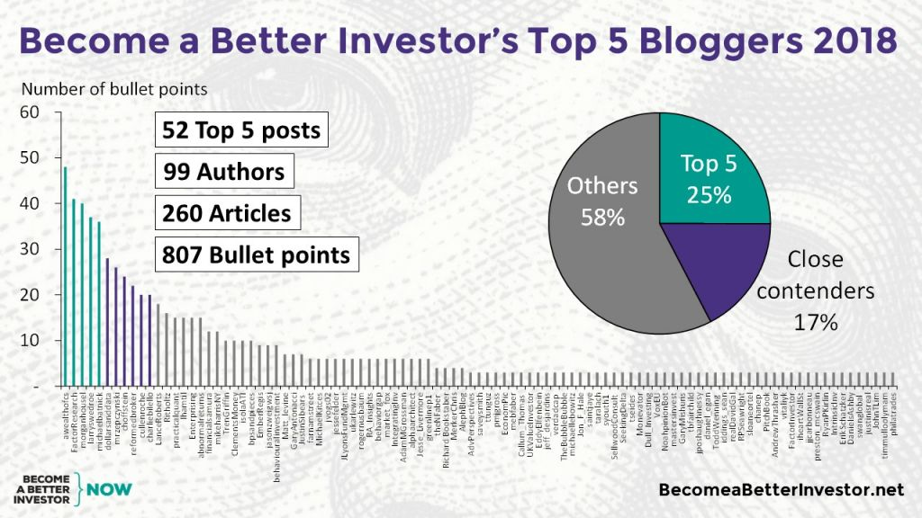 Check out Become a Better Investor's Top 5 Bloggers 2018!