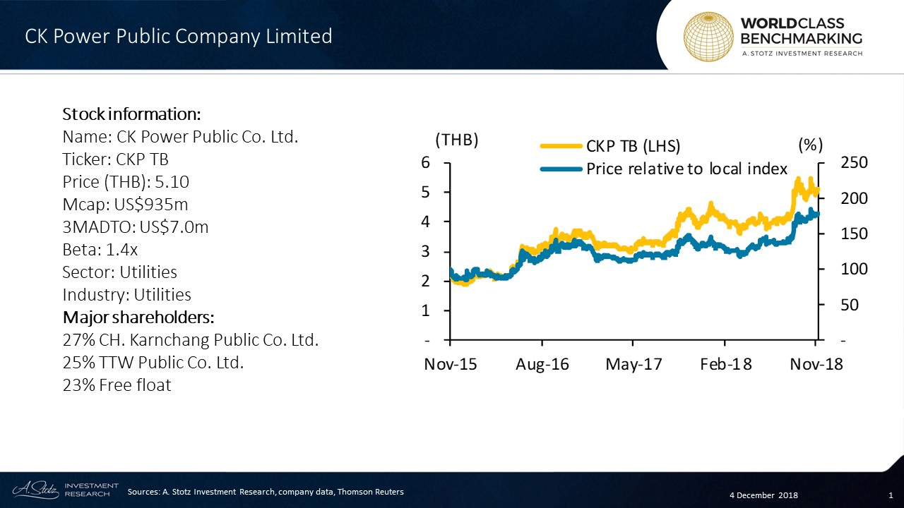 CK Power Public Company Limited is the first power development and distribution company to be listed in Thailand and has the majority of its core assets located overseas