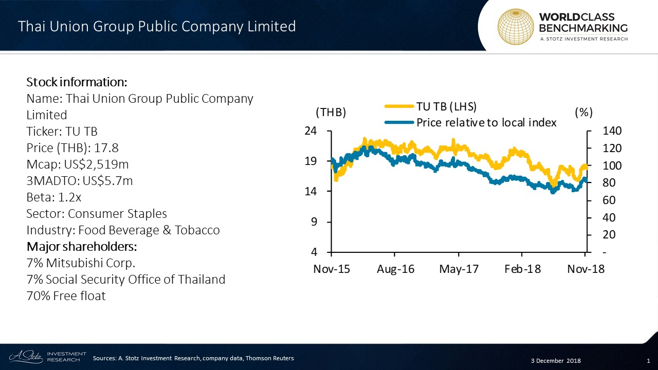 Thai Union Group Public Company Limited has top global market share in frozen and canned seafood