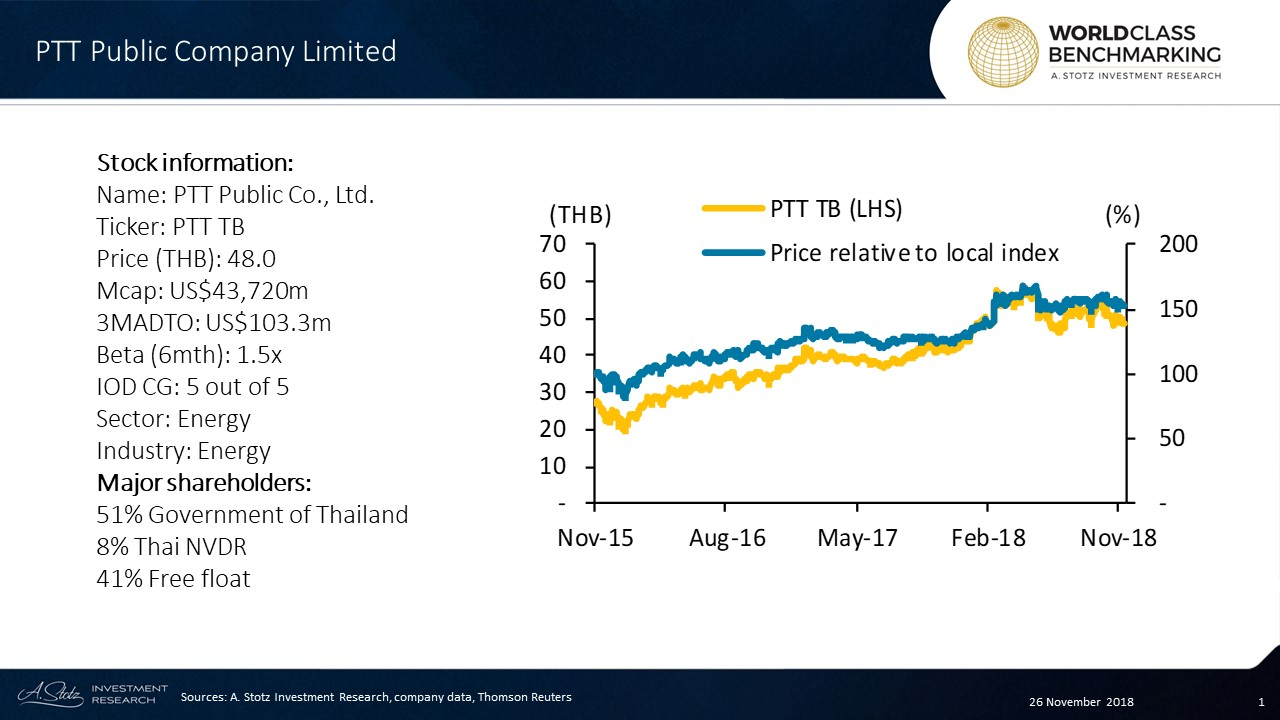 PTT Public Company Limited is the biggest Thailand state-owned oil and gas company by revenue, and the biggest company in Thailand