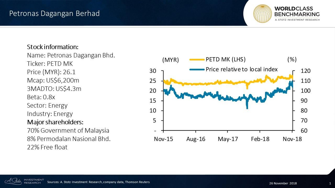 Petronas Dagangan Berhad is the petrol retailer and marketing subsidiary arm of Petronas, the national oil and gas conglomerate of Malaysia