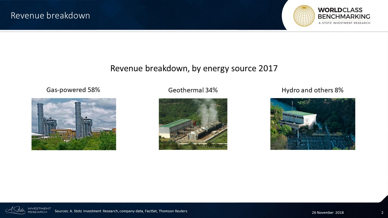 FGEN currently has a capacity of 3,490MW which accounts for 15% of the Philippines' domestic output.