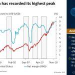 US net margin has recorded its highest peak since 1990   #ChartOfTheDay