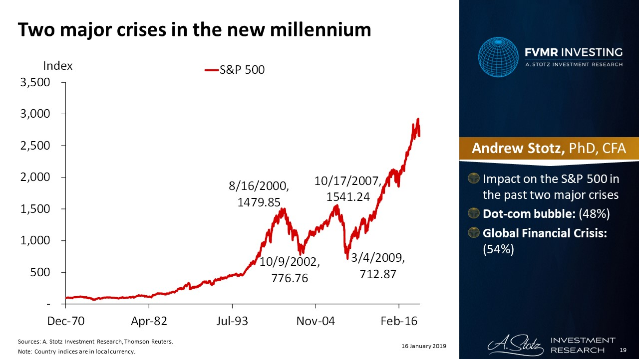 Two major crises in the new millennium | #ChartOfTheDay