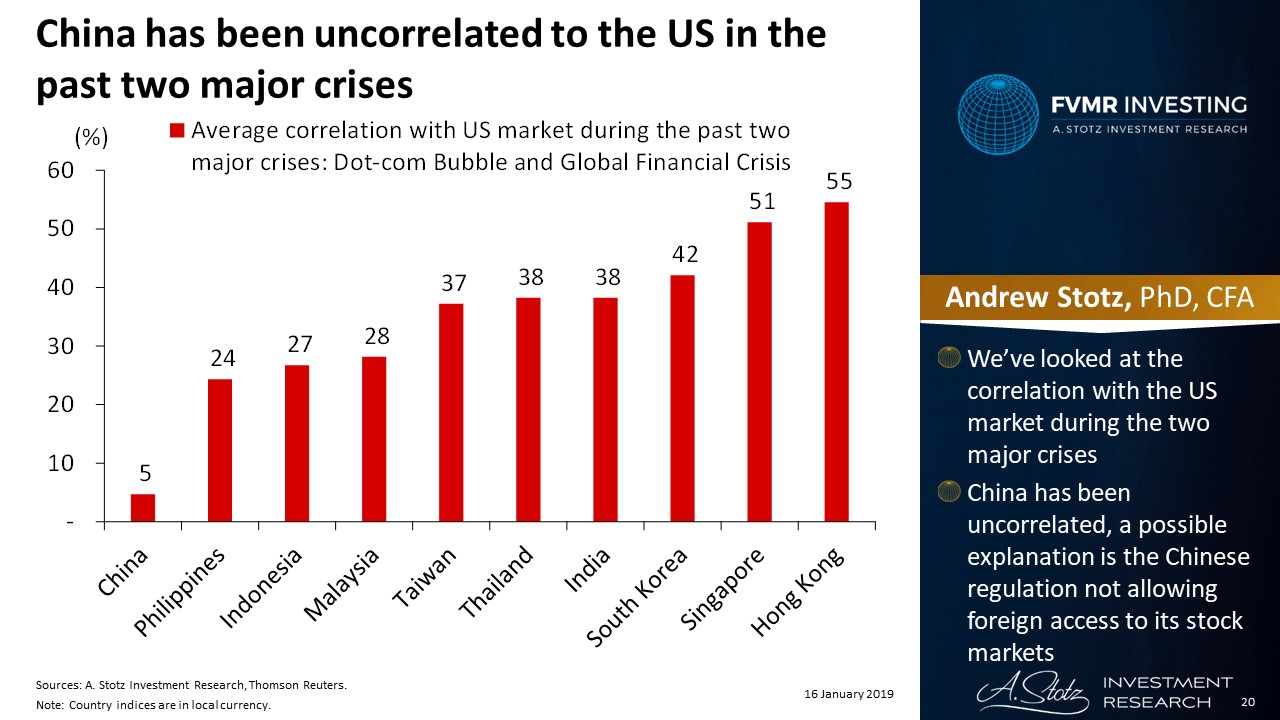 China has been uncorrelated to the US in the past two major crises | #ChartOfTheDay