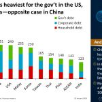 Debt burden is heaviest for the gov't in the US, not corporates—opposite case in China