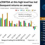 Historically, EVEBITDA at this high level has led to negative subsequent returns on average | #ChartOfTheDay