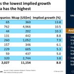 In Asia, Hong Kong has the lowest implied growth rate while Indonesia has the highest | #ChartOfTheDay