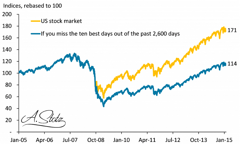 Missing the 10 best days in the US #stock market lost you 81% of the total gain!