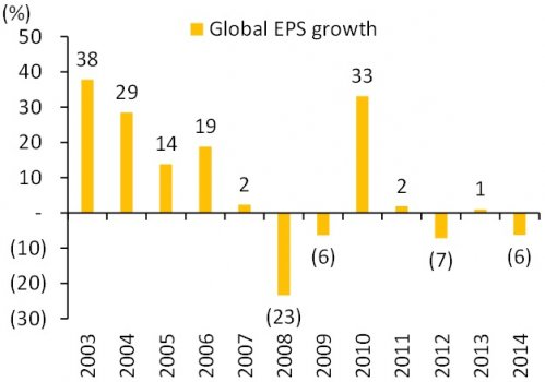 Global EPS #growth has slowed down!