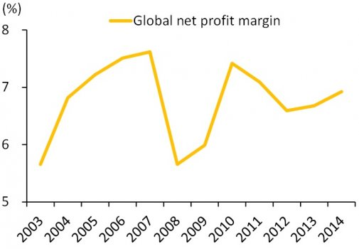 Average net #profit margin was 7% over the past 12 years
