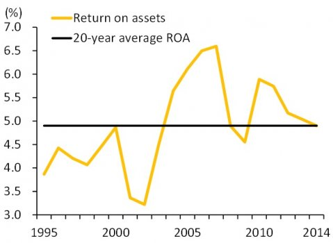 Average #return on assets was 5% over the past 12 years