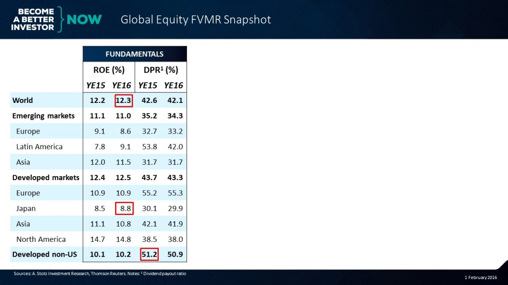 Check out the full Global #Equity #FVMR Snapshot!