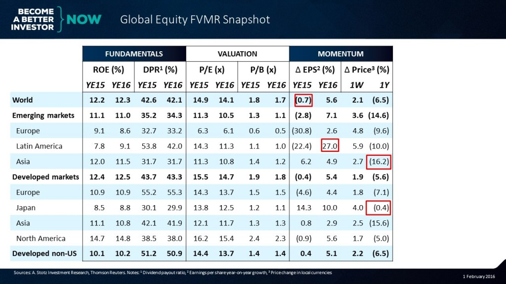 Can you guess the 4th element in the Global #Equity #FVMR Snapshot?
