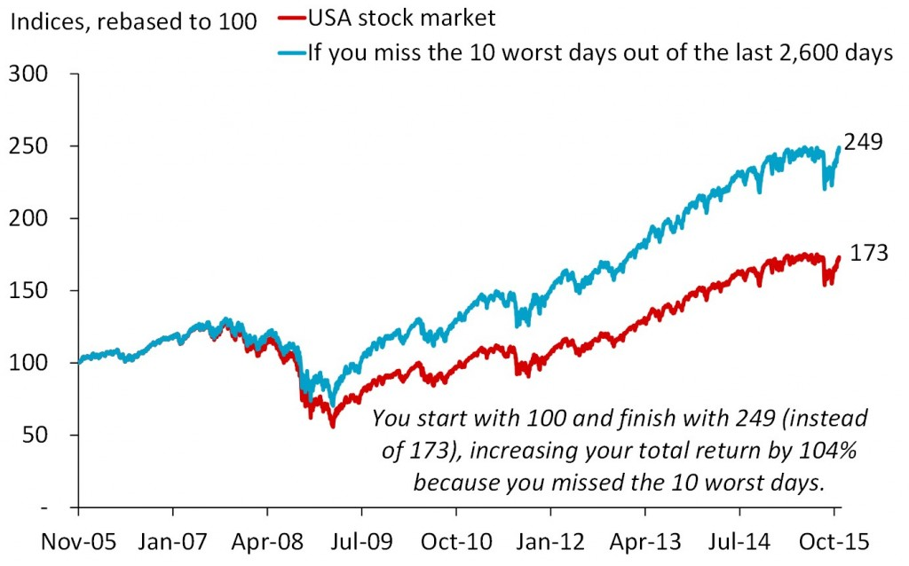 Missing The 10 Worst Days increased your #return by 104%
