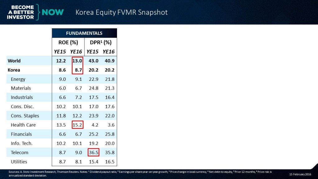 Check out the full #Korea #Equity #FVMR Snapshot!