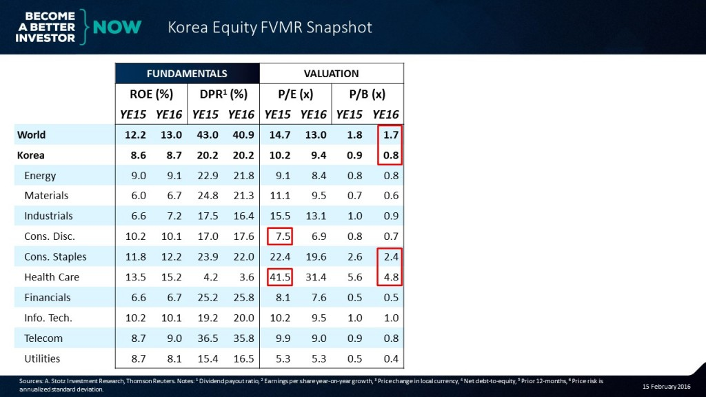 Learn more about the #Korea #Equity #FVMR Snapshot!