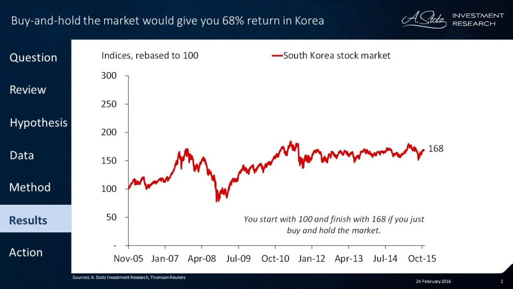 Buy-and-hold the #market would give you 68% #return in #Korea