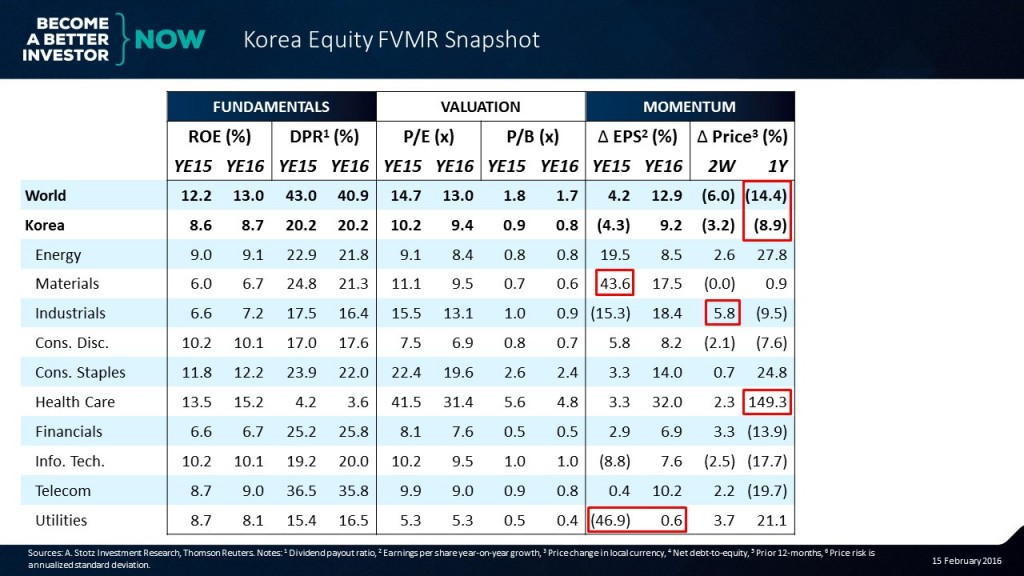Can you guess the 4th element in the #Korea #Equity #FVMR Snapshot?