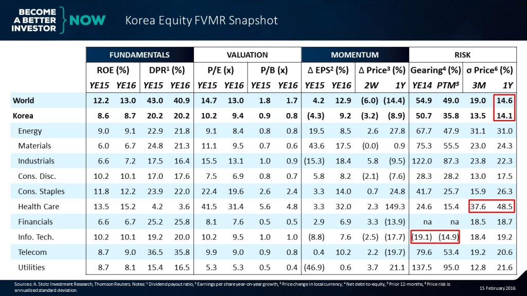 It's easy to be up to speed on the #markets with the #Korea #Equity #FVMR Snapshot