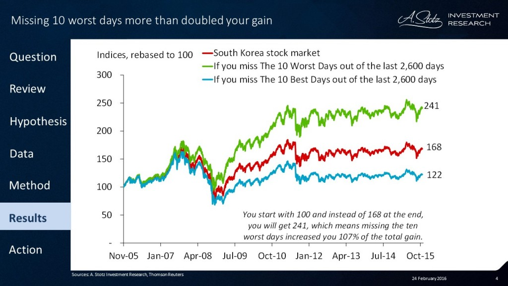 Missing The 10 Worst Days more than doubled your #return in #Korea