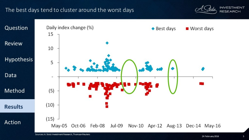 #Korea is no exception, the best days cluster around the worst days!