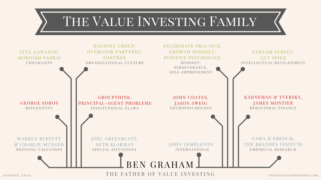 The #ValueInvesting #FamilyTree by @Vintage_Value #Investment #History