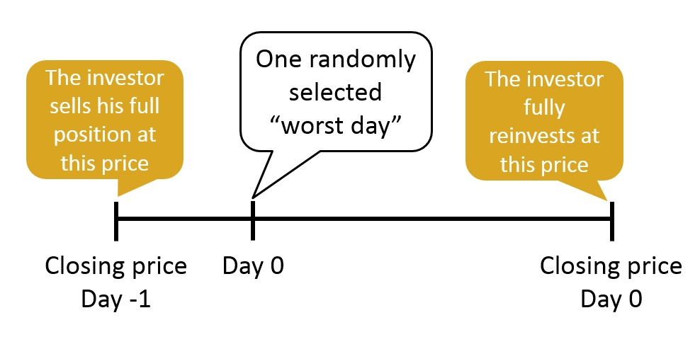 The 10 Worst Days #investing #stockmarket