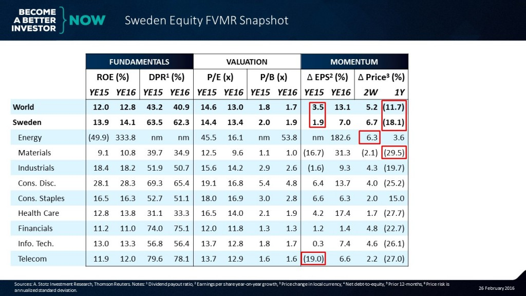 Can you guess the 4th element in the #Sweden #Equity #FVMR Snapshot? #aktier