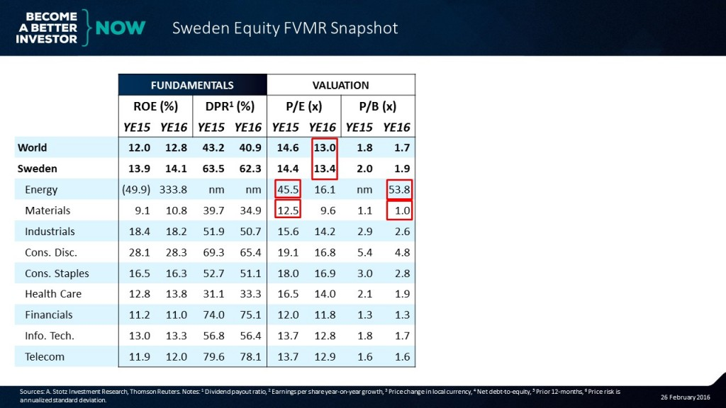 Learn more about the #Sweden #Equity #FVMR Snapshot! #aktier